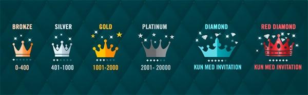 Druecks Loyalitetsprogram med VIP-fordele